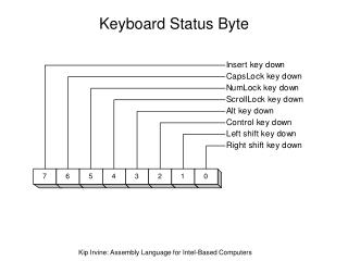 Keyboard Status Byte