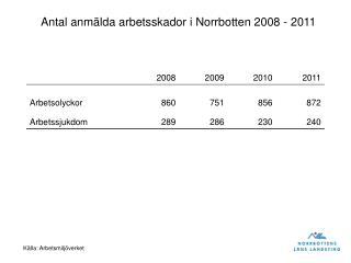 Antal anmälda arbetsskador i Norrbotten 2008 - 2011