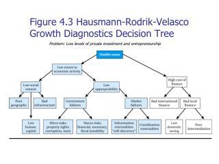 Figure 4.3 Hausmann-Rodrik-Velasco Growth Diagnostics Decision Tree