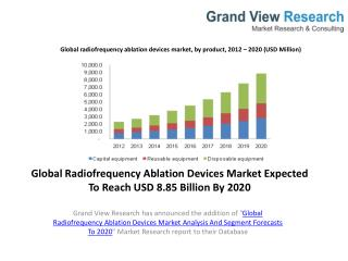 Radiofrequency Ablation Devices Market Report To 2020.