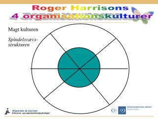 Roger Harrisons 4 organisationskulturer