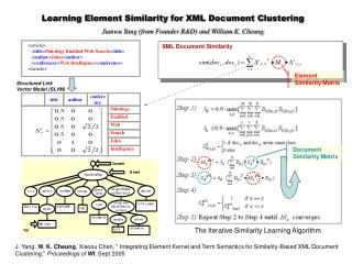 Learning Element Similarity for XML Document Clustering