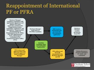 Reappointment of International PF or PFRA