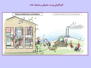 آلودگيهاي زيست محيطي و محيط خانه