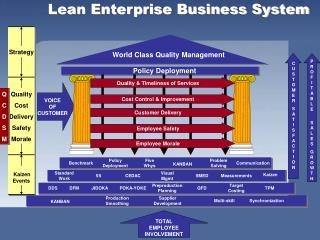 Lean Enterprise Business System