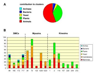 contribution to clusters