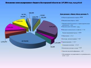 Исполнение консолидированного бюджета Белгородской области на 1.07.2014 года, тыс.рублей