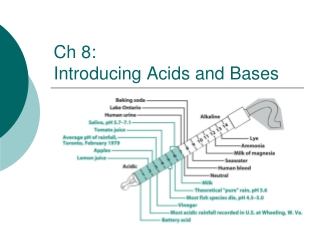 Ch 8: Introducing Acids and Bases