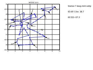 Station 7 deep Anti eddy 65-69 S lev 38.7 60 SSS <37.3