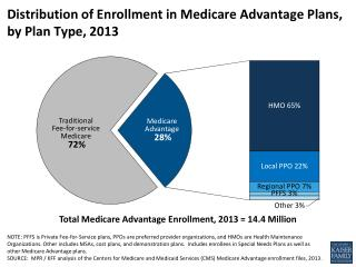 Distribution of Enrollment in Medicare Advantage Plans,  by Plan Type, 2013