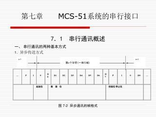 第七章 MCS-51 系统的串行接口