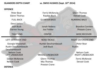 ISLANDERS DEPTH CHART                   vs. SMVS HUSKIES  ( Sept. 10 th  2014 )