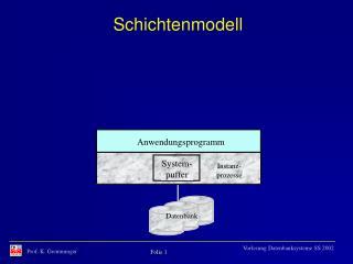 Schichtenmodell