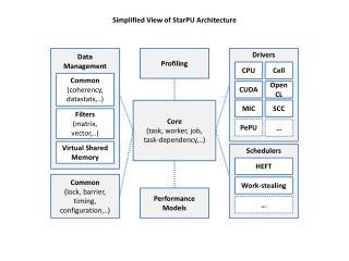 Simplified View of StarPU Architecture