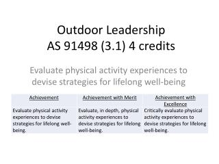 Outdoor Leadership AS 91498 (3.1) 4 credits