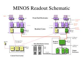 MINOS Readout Schematic