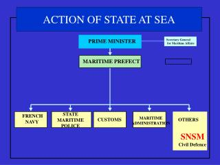 ACTION OF STATE AT SEA