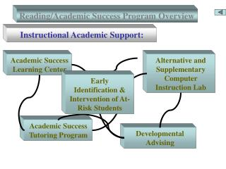 Reading/Academic Success Program Overview