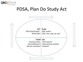 PDSA, Plan Do Study Act