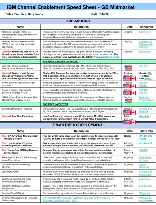 IBM Channel Enablement Speed Sheet – GB Midmarket