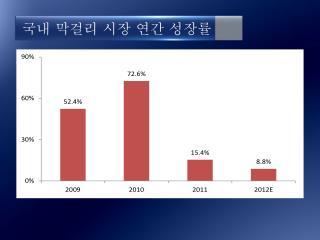 국내 막걸리 시장 연간 성장률