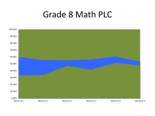 Grade 8 Math PLC