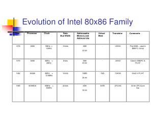 Evolution of Intel 80x86 Family