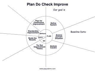 Plan Do Check Improve