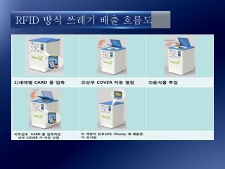RFID 방식 쓰레기 배출 흐름도
