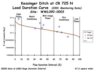 Kessinger Ditch at CR 725 N Load Duration Curve (2001 Monitoring Data) Site: WWL090-0003