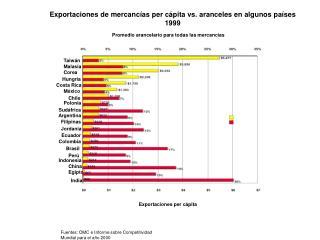 Exportaciones de mercancías per cápita vs. aranceles en algunos países 1999
