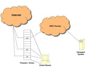 Firewall + Vortex
