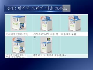 RFID  방식의 쓰레기 배출 흐름도
