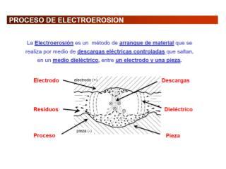 WEDM = mecanizado por descarga eléctrica por hilo