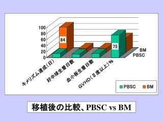 移植後の比較、 PBSC vs BM