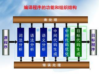 编译程序的功能和组织结构