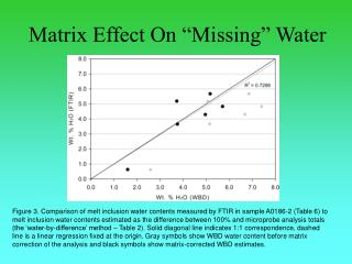 "Matrix Effect On ""Missing"" Water"