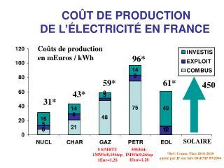 COÛT DE PRODUCTION DE L' É LECTRICIT É EN FRANCE