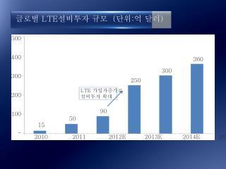 글로벌 LTE 설비투자 규모 ( 단위 : 억 달러 )