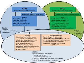 NAPB National Association of Plant Breeders