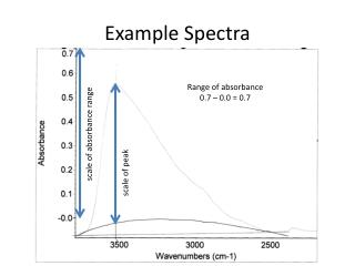 Example Spectra