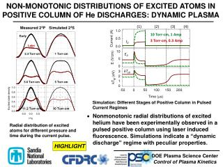 NON-MONOTONIC DISTRIBUTIONS OF EXCITED ATOMS IN POSITIVE COLUMN OF He DISCHARGES: DYNAMIC PLASMA