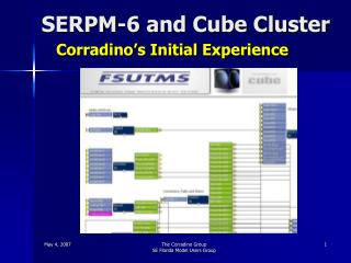 SERPM-6 and Cube Cluster