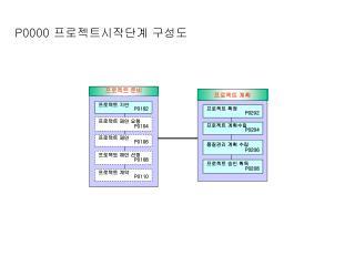 P0000 프로젝트시작단계 구성도