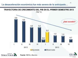 TRAYECTORIA DE CRECIMIENTO DEL PIB EN EL PRIMER SEMESTRE 2013 ( Var %)