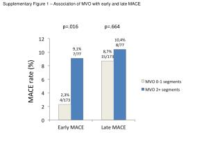 Supplementary Figure 1 – Association of MVO with early and late MACE