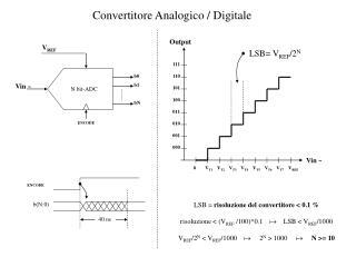 Convertitore Analogico / Digitale