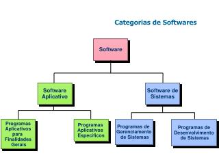 Categorias de Softwares