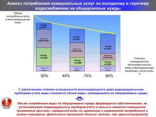 Анализ потребления коммунальных услуг по холодному и горячему водоснабжению на общедомовые нужды