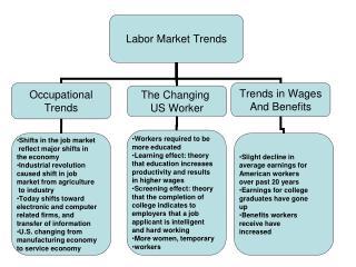 labor presentation